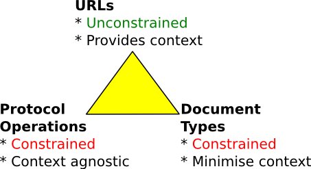 Generalised REST Triangle