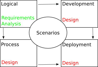 4+1 Views Diagram