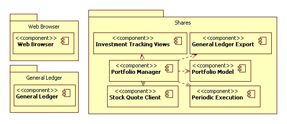 Shares (Development View)