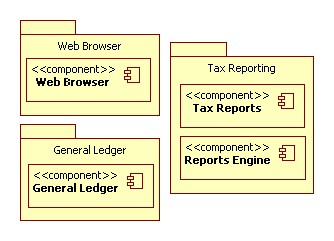 Tax Reporting (Development View)