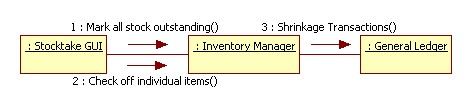 Inventory Scenario: Stocktake
