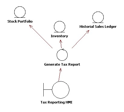 Tax Reporting Function Robustness Diagram