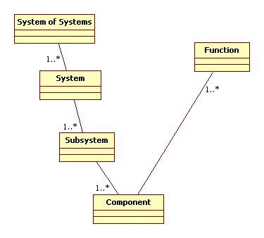 System Structure Diagram
