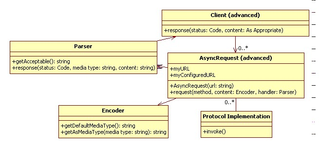 Advanced AsyncRequest class, supporting content negotation