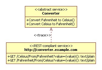 REST-compliant service contract realisation