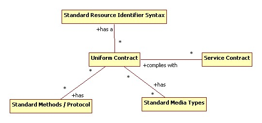 Uniform and Service Contracts